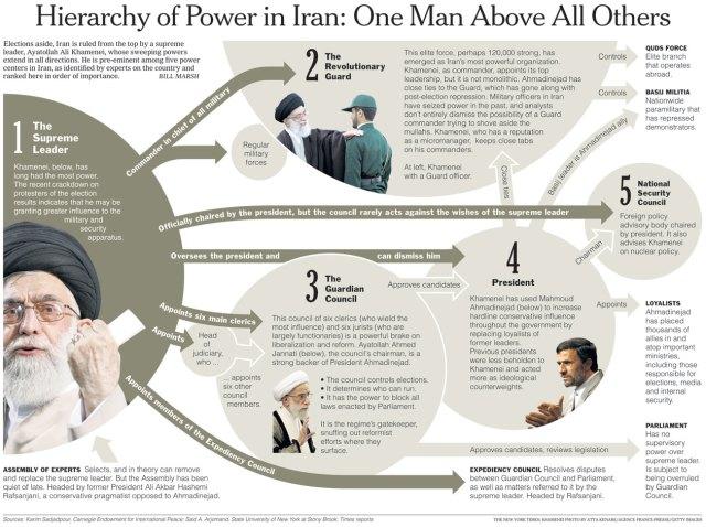 hierarquia do poder irão
